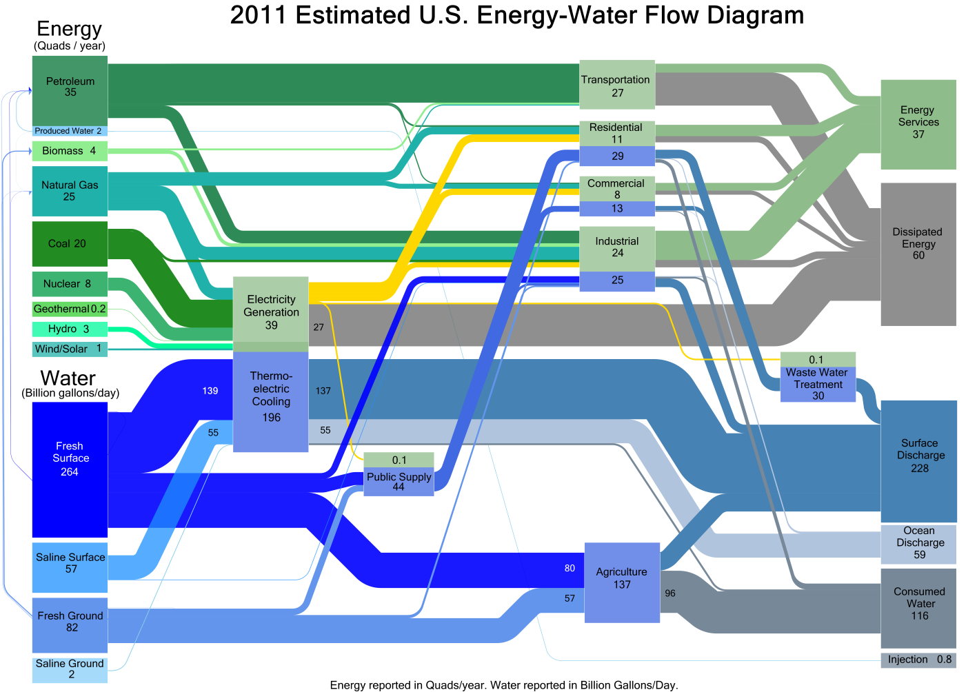 DOE Sankey diagram of water and energy use in the US in 2011