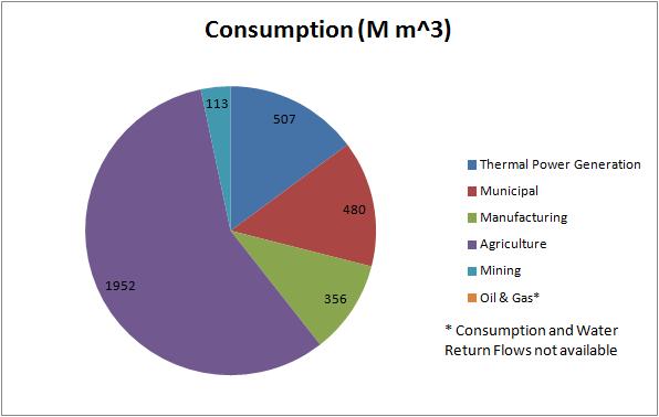 Key World Energy Statistics