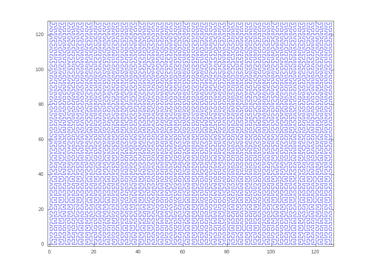 Hilbert curve after 7 iterations