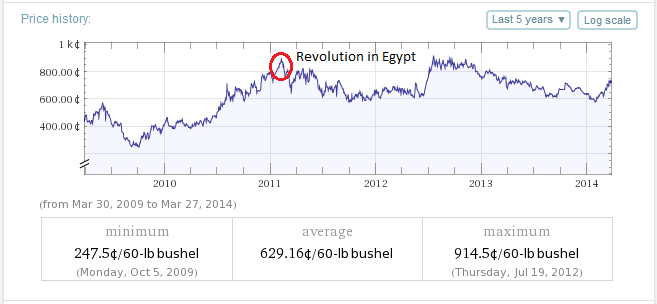 Wheat prices and unrest in Egypt