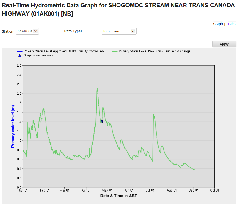 Year-to-date water levels in Shogomoc Stream