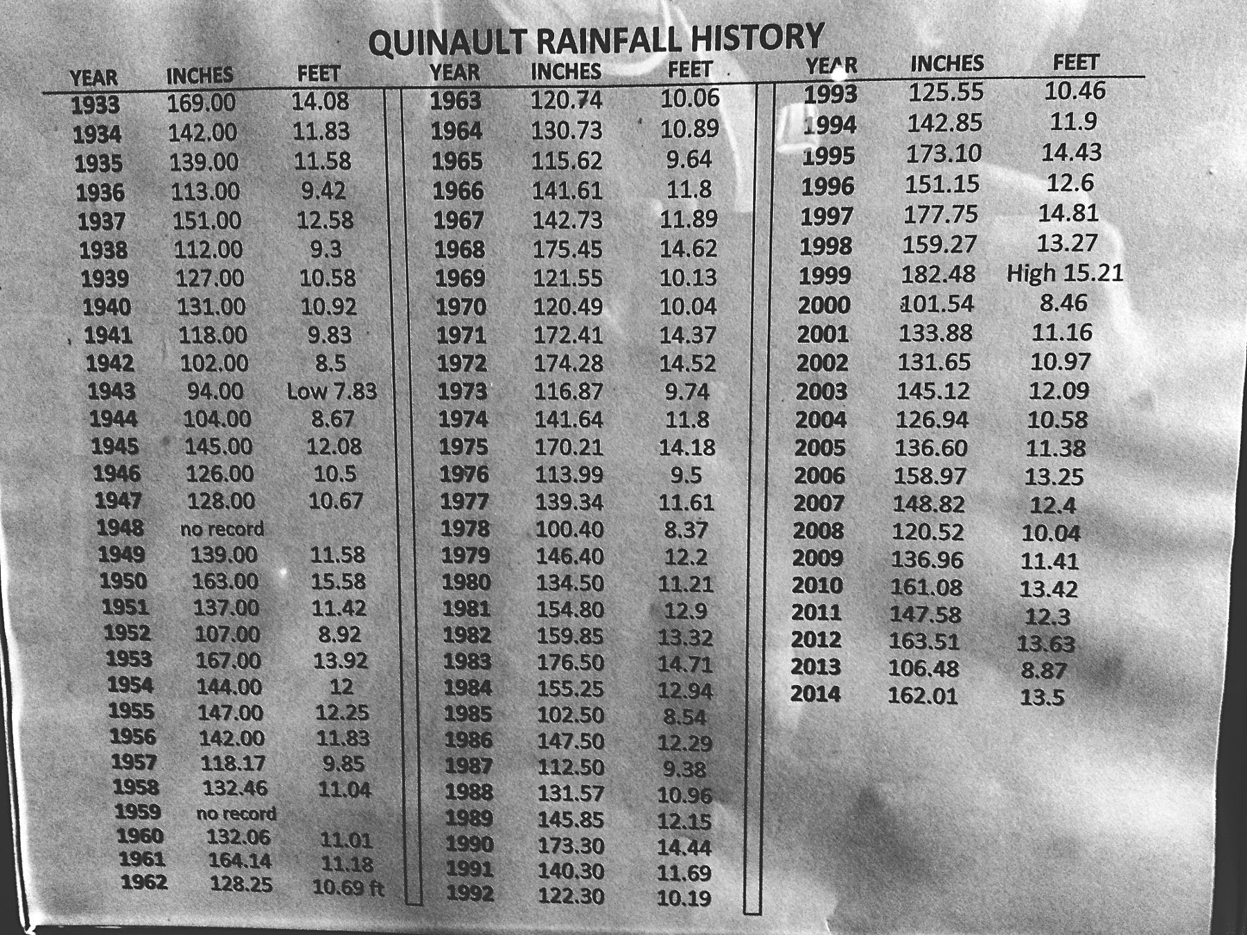 Rainfall data for Quinault