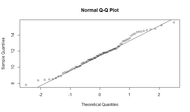 Q-Q plot of rainfall data