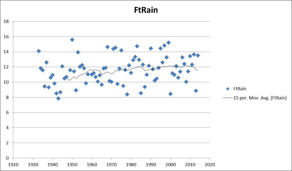 Plot of annual rainfall showing 15-yr moving average