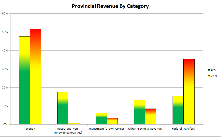Comparing revenue to Saskatchewan