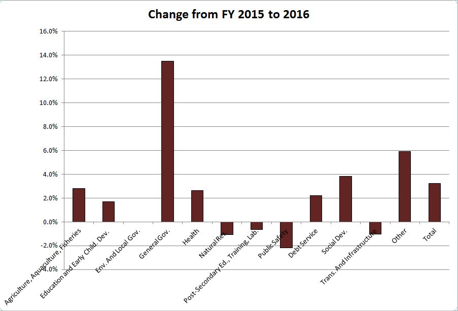 Year-over-year changes in spending by dept.