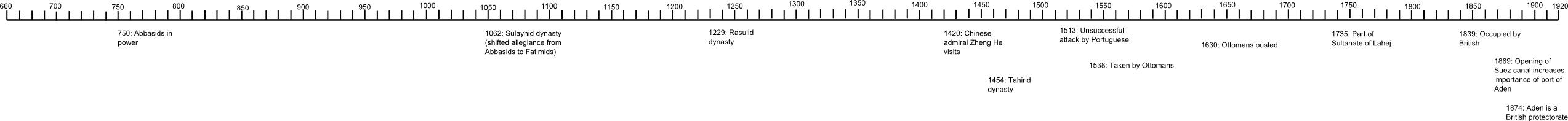 Timeline of Aden