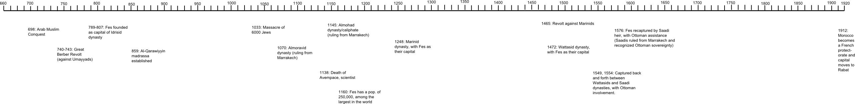 Timeline of Fez