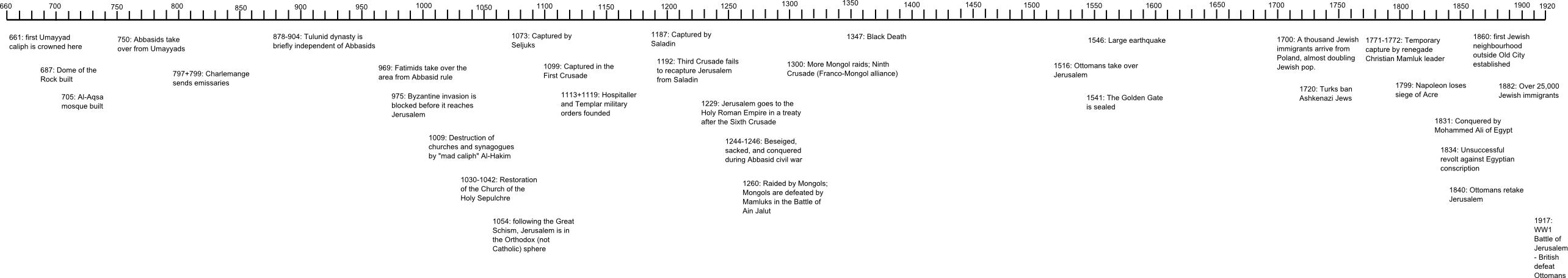 Timeline of Jerusalem