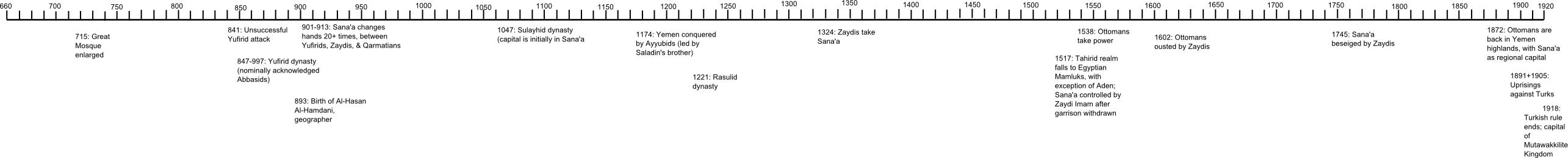 Timeline of Sana'a