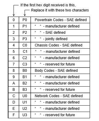 Table of DTC interpretation