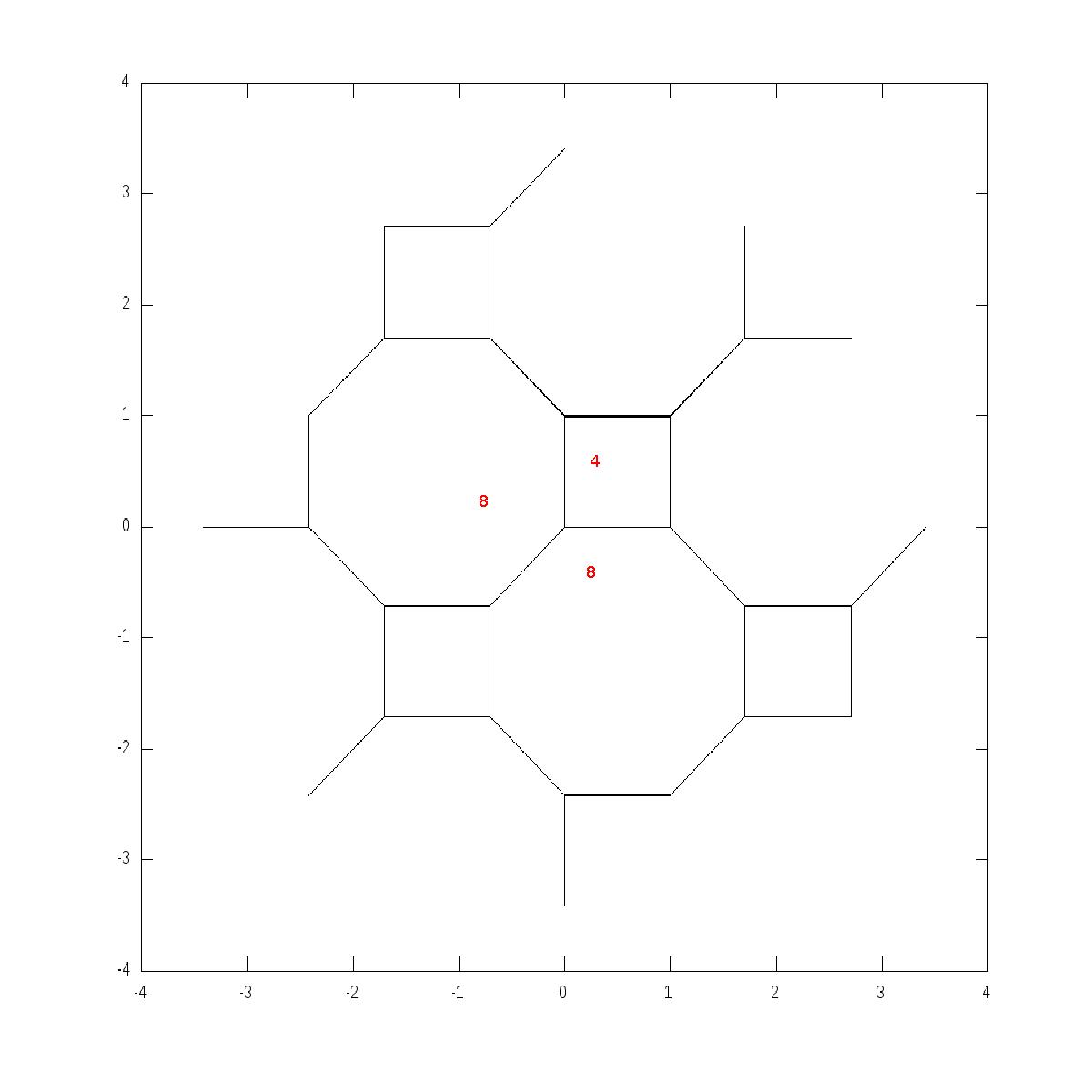 4.8.8 tiling