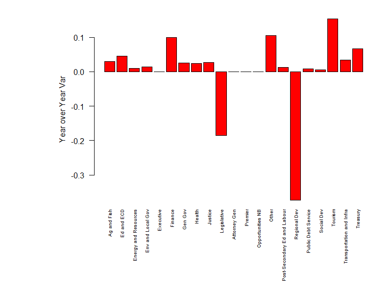 Year over year changes in spending, by department