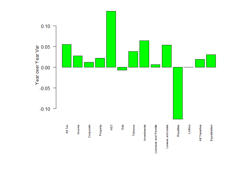 Year over year changes in revenue, by source