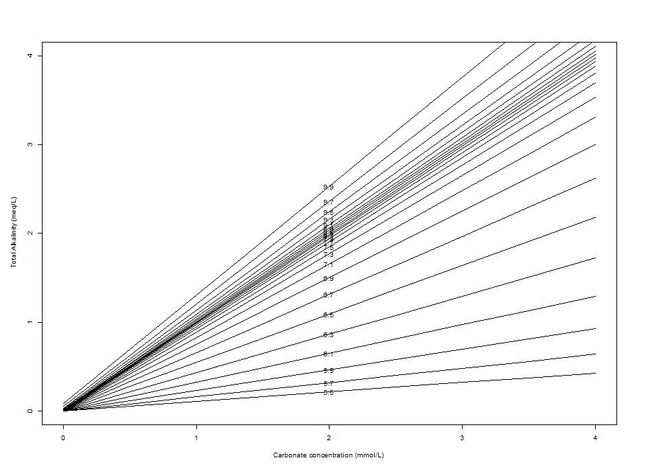 Deffeyes diagram