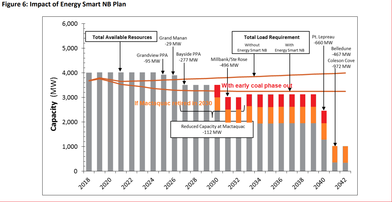 NB Power generation forecasts with annotations