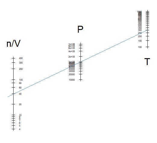 Ideal Gas law nomogram