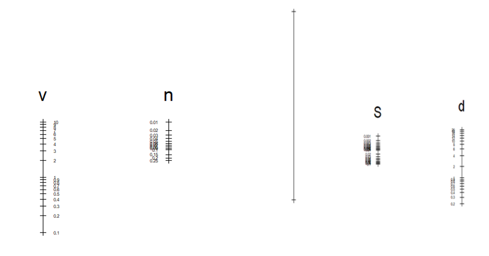 Manning formula nomogram