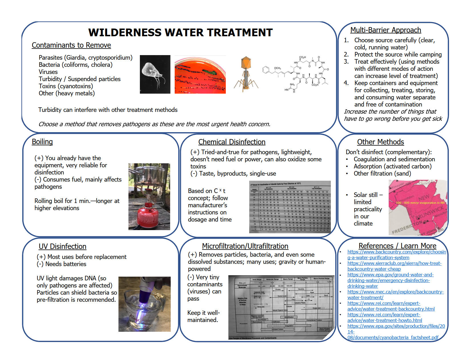 Wilderness Water Treatment Poster/Handout